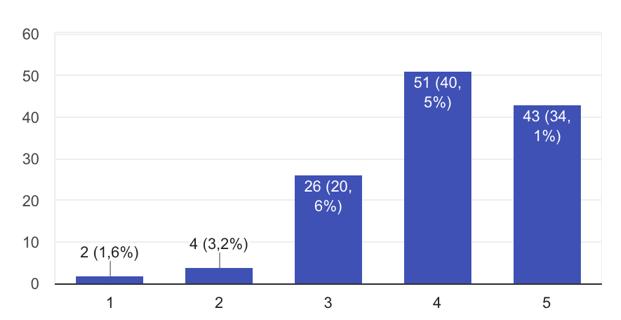 grafico domanda evento